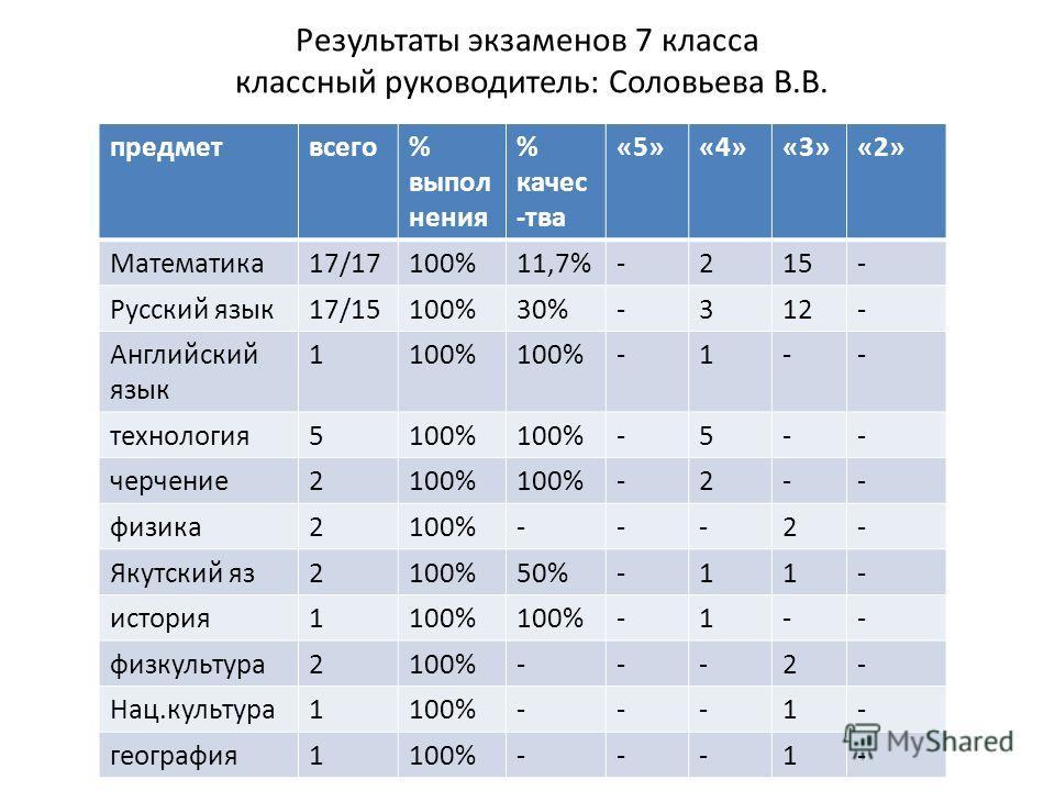 Результаты экзаменов 7 класса классный руководитель: Соловьева В.В. предметвсего% выпол нения % качес -тва «5»«4»«3»«2» Математика17/17100%11,7%-215- Русский язык17/15100%30%-312- Английский язык 1100% -1-- технология5100% -5-- черчение2100% -2-- физ