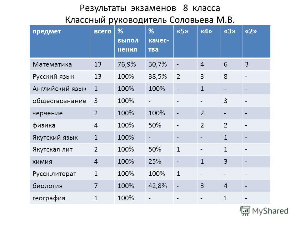 Результаты экзаменов 8 класса Классный руководитель Соловьева М.В. предметвсего% выпол нения % качес- тва «5»«4»«3»«2» Математика1376,9%30,7%-463 Русский язык13100%38,5%238- Английский язык1100% -1-- обществознание3100%---3- черчение2100% -2-- физика