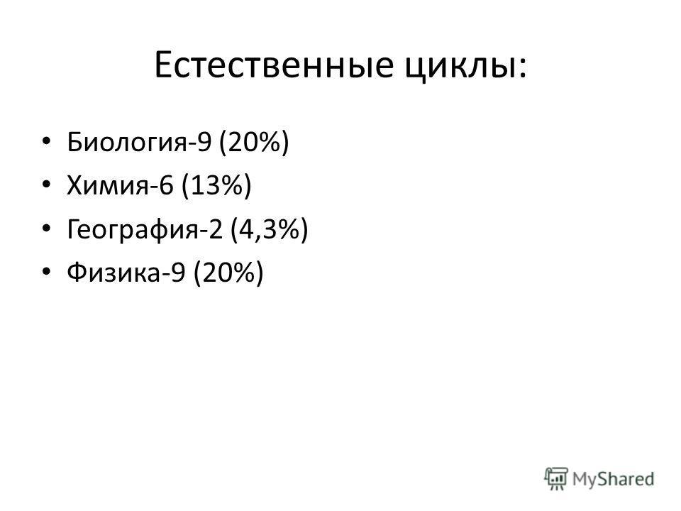 Естественные циклы: Биология-9 (20%) Химия-6 (13%) География-2 (4,3%) Физика-9 (20%)