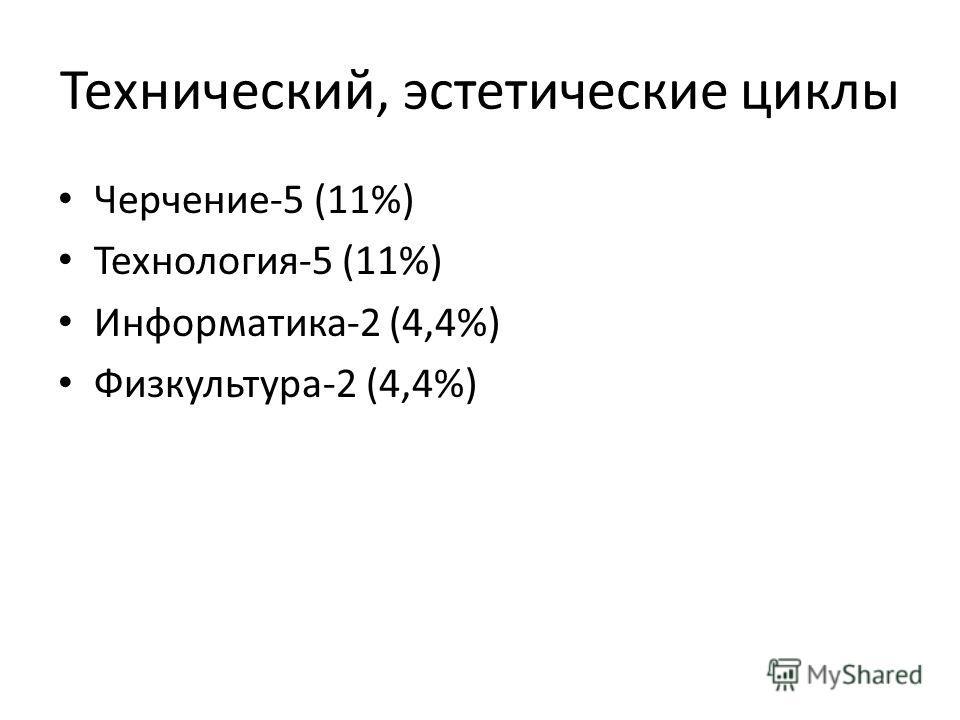Технический, эстетические циклы Черчение-5 (11%) Технология-5 (11%) Информатика-2 (4,4%) Физкультура-2 (4,4%)
