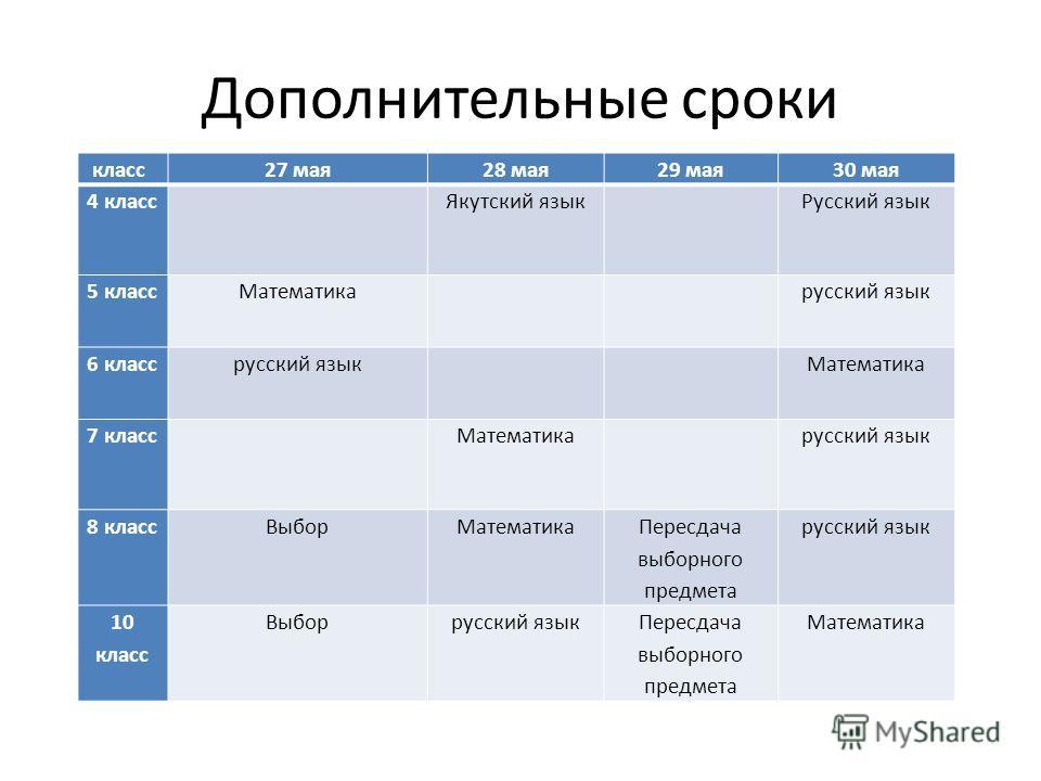 Дополнительные сроки класс 27 мая28 мая29 мая30 мая 4 класс Якутский язык Русский язык 5 классМатематика русский язык 6 классрусский язык Математика 7 класс Математика русский язык 8 класс Выбор Математика Пересдача выборного предмета русский язык 10