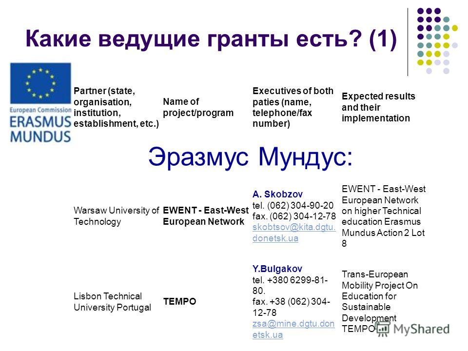 Какие ведущие гранты есть? (1) Partner (state, organisation, institution, establishment, etc.) Name of project/program Executives of both paties (name, telephone/fax number) Expected results and their implementation Эразмус Мундус: Warsaw University