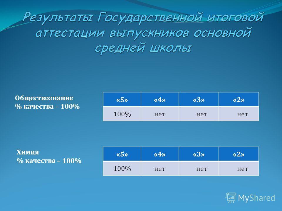 Обществознание % качества – 100% Химия % качества – 100% «5»«4»«3»«2» 100%нет «5»«4»«3»«2» 100%нет