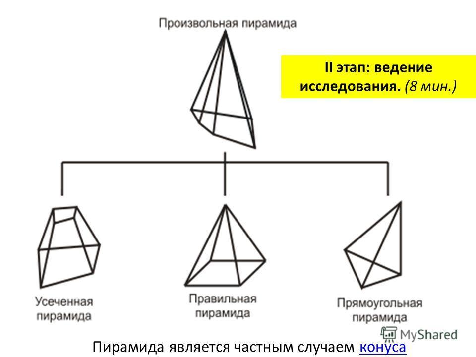 Правильная четырехугольная пирамида и ее полная площадь. кв II этап: ведение исследования. (8 мин.)