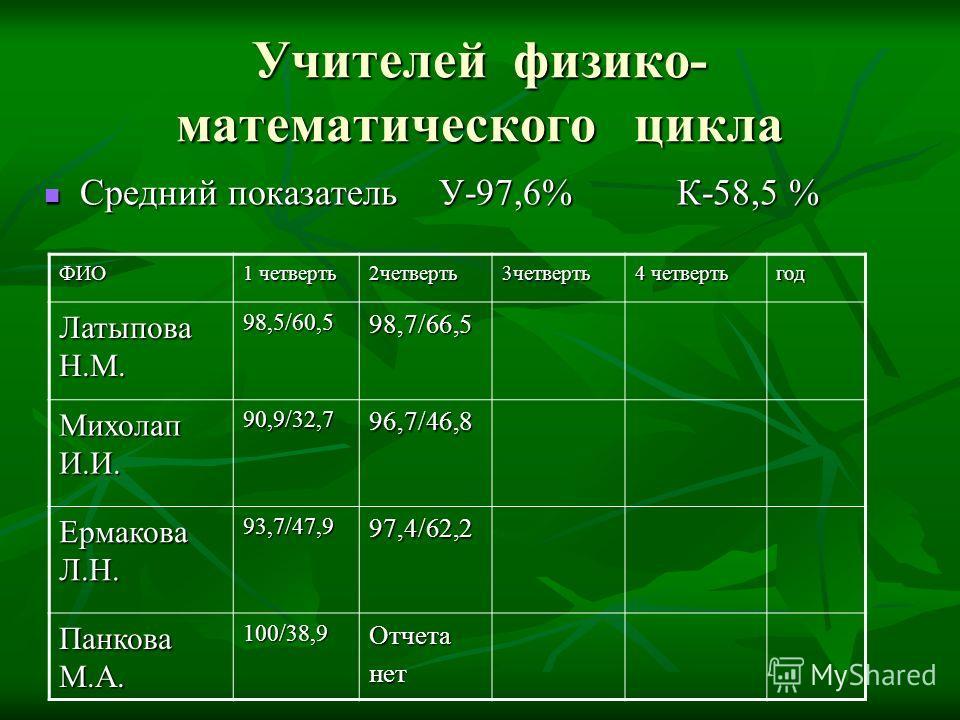 Учителей физико- математического цикла Средний показатель У-97,6% К-58,5 % Средний показатель У-97,6% К-58,5 % ФИО 1 четверть 2четверть3четверть 4 четверть год Латыпова Н.М. 98,5/60,598,7/66,5 Михолап И.И. 90,9/32,796,7/46,8 Ермакова Л.Н. 93,7/47,997