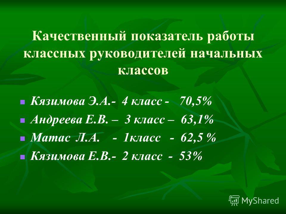 Качественный показатель работы классных руководителей начальных классов Кязимова Э.А.- 4 класс - 70,5% Андреева Е.В. – 3 класс – 63,1% Матас Л.А. - 1класс - 62,5 % Кязимова Е.В.- 2 класс - 53%