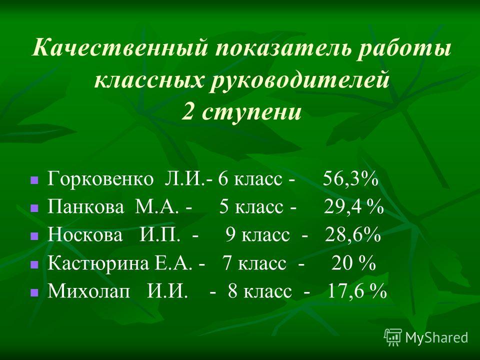 Качественный показатель работы классных руководителей 2 ступени Горковенко Л.И.- 6 класс - 56,3% Панкова М.А. - 5 класс - 29,4 % Носкова И.П. - 9 класс - 28,6% Кастюрина Е.А. - 7 класс - 20 % Михолап И.И. - 8 класс - 17,6 %