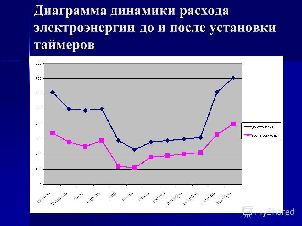Диаграмма динамики расхода электроэнергии до и после установки таймеров