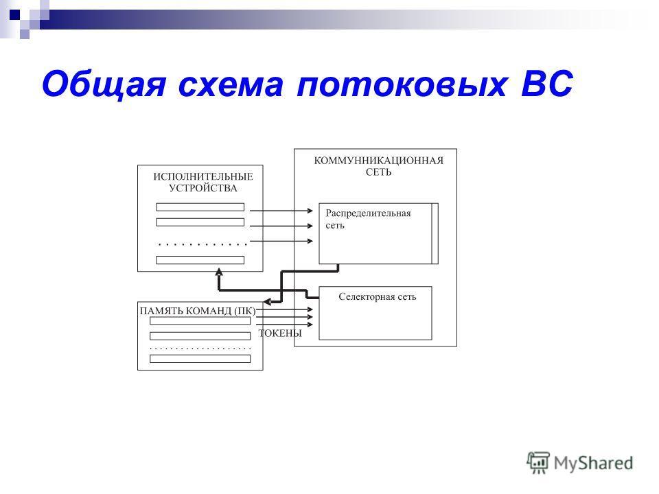 Общая схема потоковых ВС