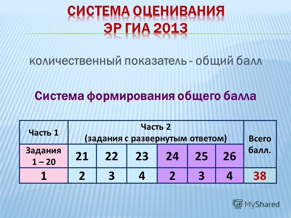 количественный показатель - общий балл Часть 1 Часть 2 (задания с развернутым ответом) Всего балл. Задания 1 – 20 212223242526 123423438 Система формирования общего балла