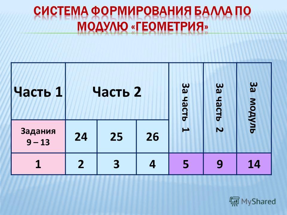 Часть 1Часть 2 За часть 1За часть 2 За модуль Задания 9 – 13 242526 12345914