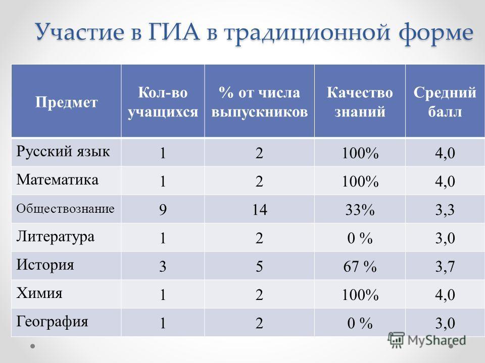 Участие в ГИА в традиционной форме Предмет Кол-во учащихся % от числа выпускников Качество знаний Средний балл Русский язык 12100%4,0 Математика 12100%4,0 Обществознание 91433%3,3 Литература 120 %3,0 История 3567 %3,7 Химия 12100%4,0 География 120 %3