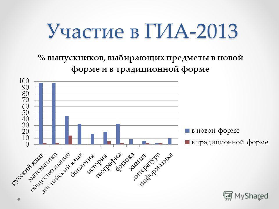 Участие в ГИА-2013