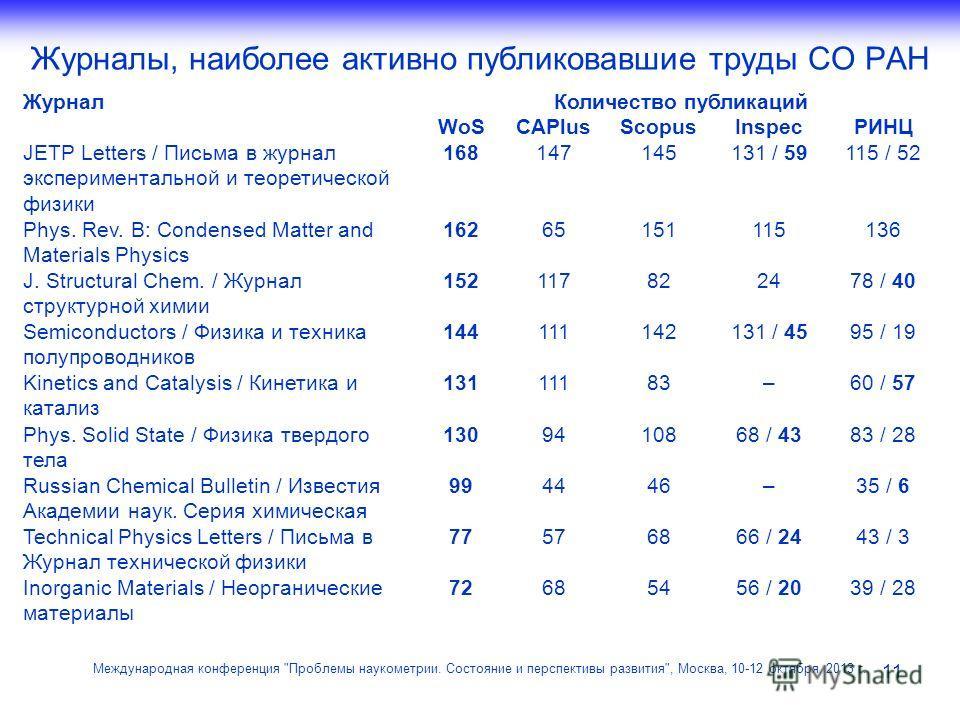 Журналы, наиболее активно публиковавшие труды СО РАН 11 Международная конференция