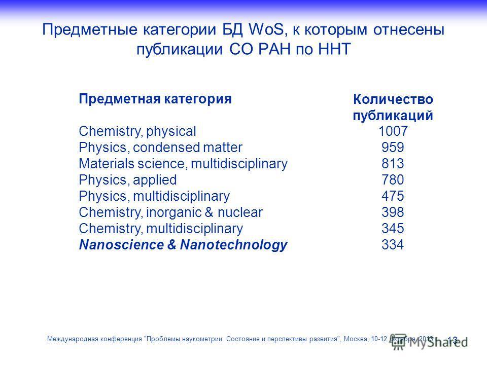 Предметные категории БД WoS, к которым отнесены публикации СО РАН по ННТ 13 Международная конференция