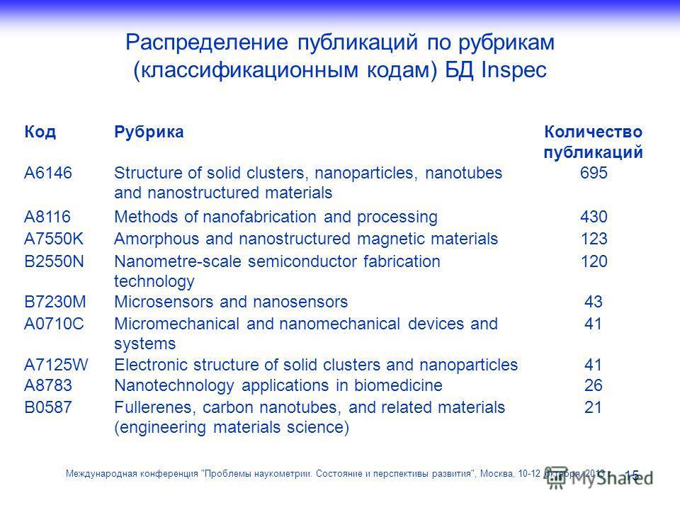 Распределение публикаций по рубрикам (классификационным кодам) БД Inspec 15 Международная конференция