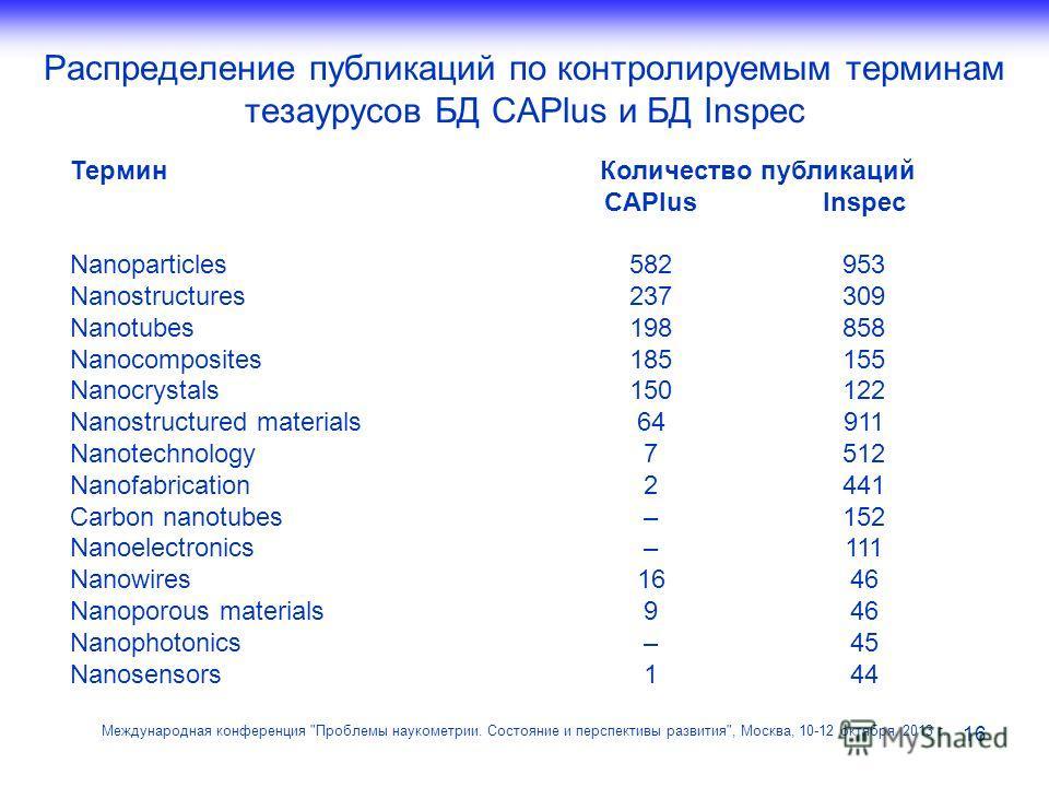 Распределение публикаций по контролируемым терминам тезаурусов БД CAPlus и БД Inspec 16 Международная конференция