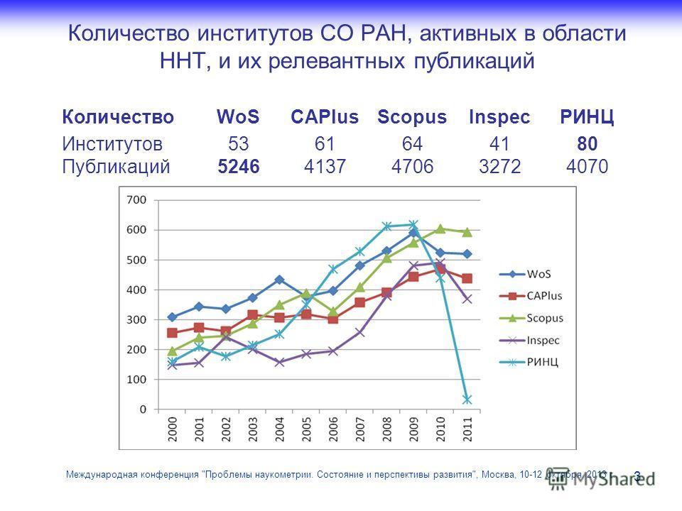 Количество институтов СО РАН, активных в области ННТ, и их релевантных публикаций 3 Международная конференция