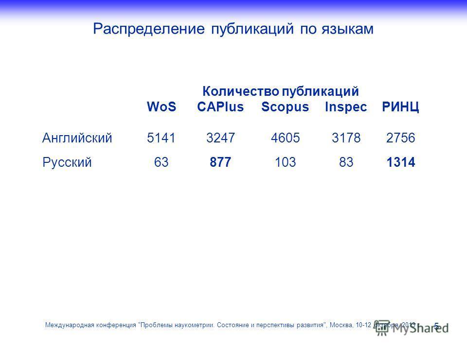 Распределение публикаций по языкам 5 Международная конференция