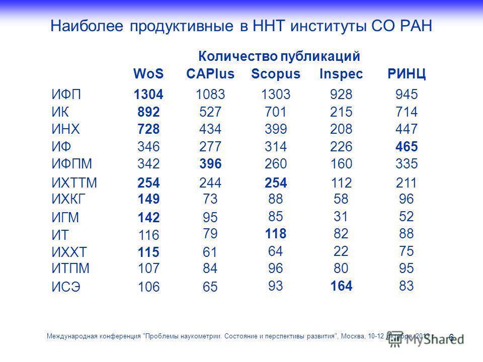 Наиболее продуктивные в ННТ институты СО РАН 6 Международная конференция