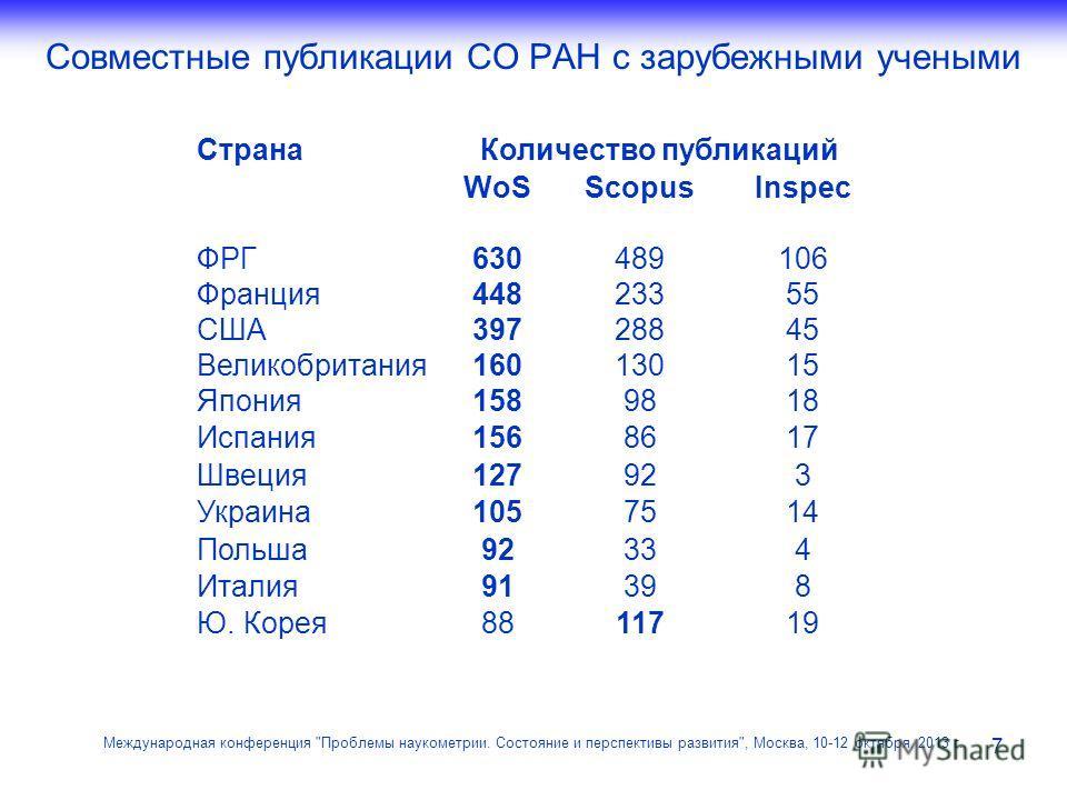 Совместные публикации СО РАН с зарубежными учеными 7 Международная конференция