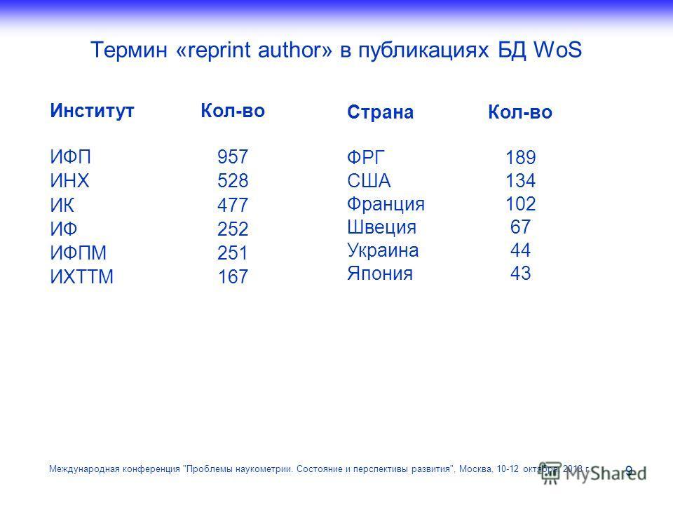 Термин «reprint author» в публикациях БД WoS Международная конференция