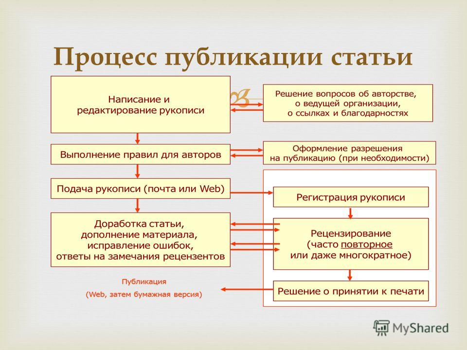 Процесс публикации статьи