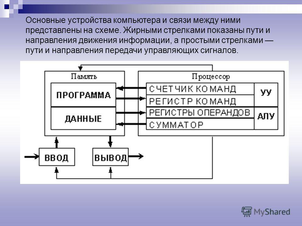 Разнообразие современных компьютеров очень велико. Но их структуры основаны на общих логических принципах, позволяющих выделить в любом компьютере следующие главные устройства: память (запоминающее устройство, ЗУ), состоящую из перенумерованных ячеек