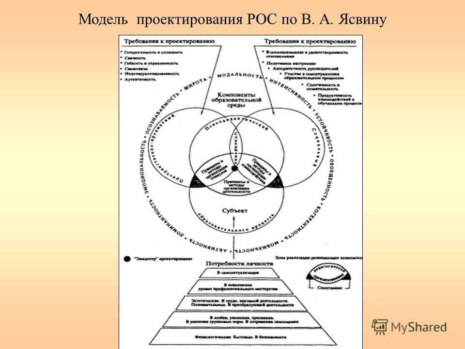 Модель проектирования РОС по В. А. Ясвину