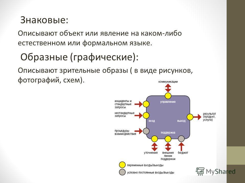 Знаковые: Описывают объект или явление на каком-либо естественном или формальном языке. Образные (графические): Описывают зрительные образы ( в виде рисунков, фотографий, схем).