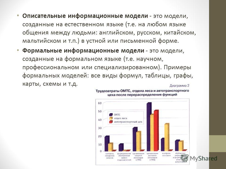 Описательные информационные модели - это модели, созданные на естественном языке (т.е. на любом языке общения между людьми: английском, русском, китайском, мальтийском и т.п.) в устной или письменной форме. Формальные информационные модели - это моде