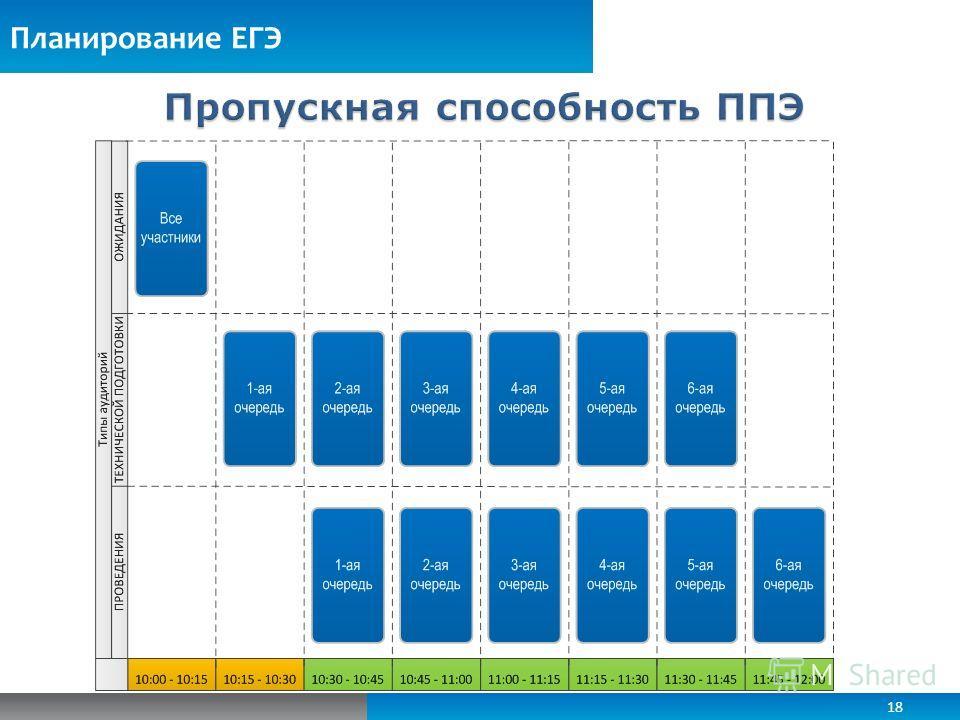 Планирование ЕГЭ 18