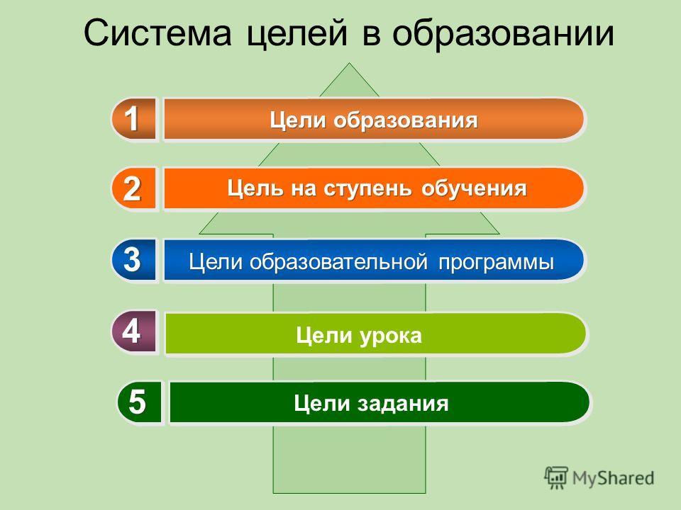 Система целей в образовании Цели образования Цели образовательной программы 1 1 2 2 3 3 4 4 Цели урока 5 5 Цели задания Цель на ступень обучения