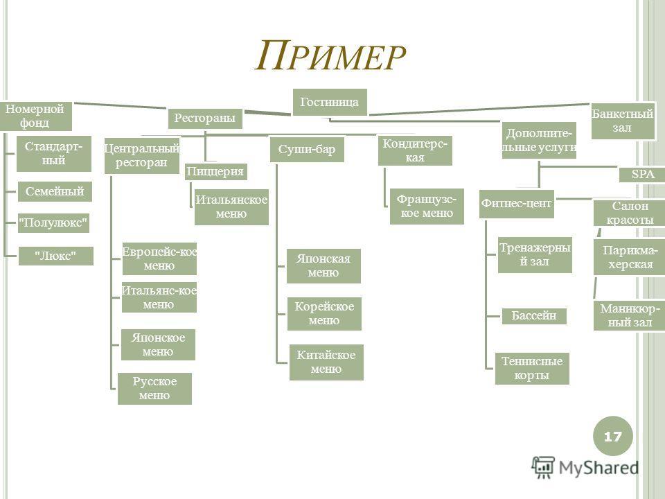 П РИМЕР 17 Гостиница Номерной фонд Стандарт- ный Семейный