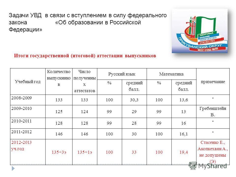 Учебный год Количество выпускнико в Число полученны х аттестатов Русский языкМатематика примечание % средний балл. % 2008-2009 133 10030,310013,6 - 2009-2010 12512499299913 Гребенштейн В. 2010-2011 128 99289916 - 2011-2012 146 1003010016,1 - 2012-201