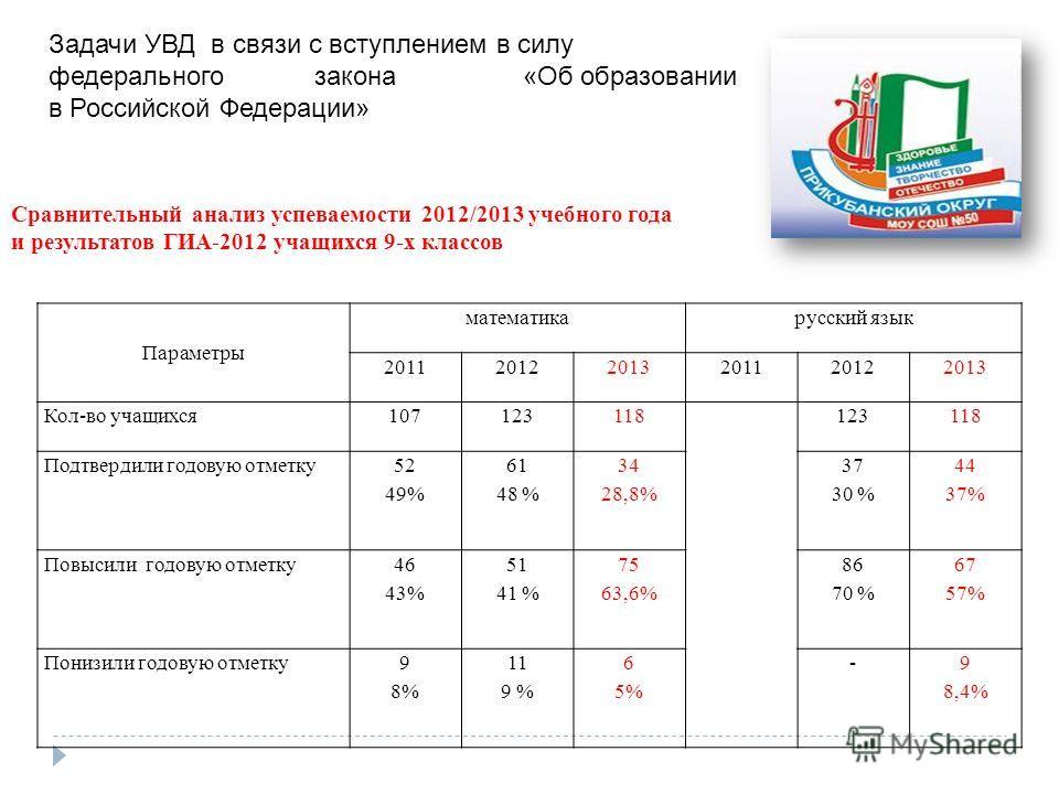 Параметры математикарусский язык 201120122013201120122013 Кол-во учащихся107123118123118 Подтвердили годовую отметку 52 49% 61 48 % 34 28,8% 37 30 % 44 37% Повысили годовую отметку 46 43% 51 41 % 75 63,6% 86 70 % 67 57% Понизили годовую отметку9 8% 1
