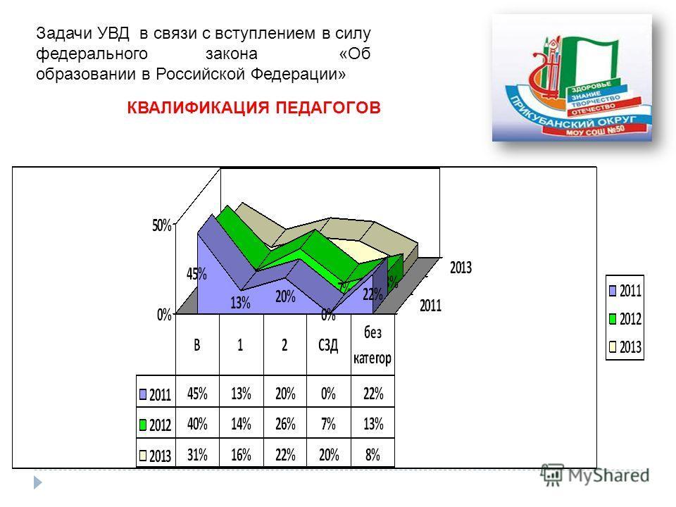 Задачи УВД в связи с вступлением в силу федерального закона «Об образовании в Российской Федерации» КВАЛИФИКАЦИЯ ПЕДАГОГОВ