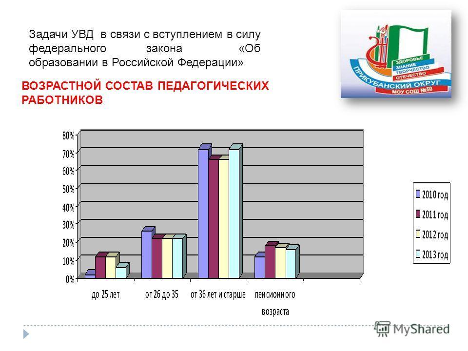 Задачи УВД в связи с вступлением в силу федерального закона «Об образовании в Российской Федерации» ВОЗРАСТНОЙ СОСТАВ ПЕДАГОГИЧЕСКИХ РАБОТНИКОВ
