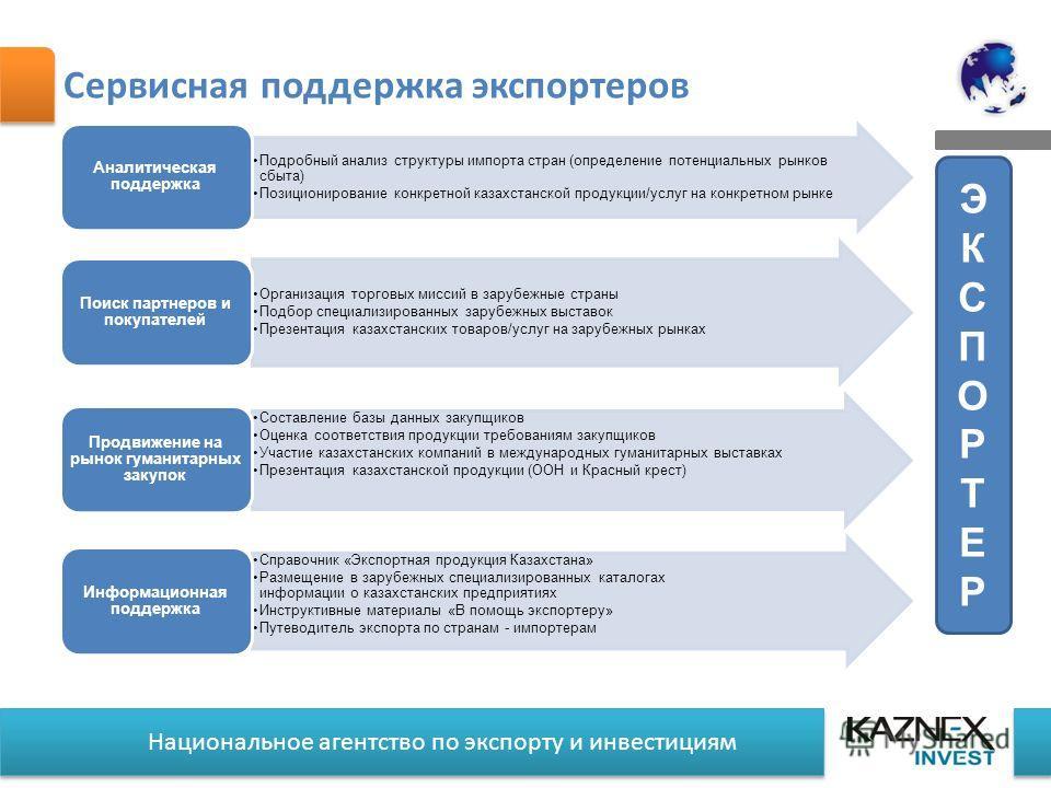 Национальное агентство по экспорту и инвестициям Сервисная поддержка экспортеров Подробный анализ структуры импорта стран (определение потенциальных рынков сбыта) Позиционирование конкретной казахстанской продукции/услуг на конкретном рынке Аналитиче