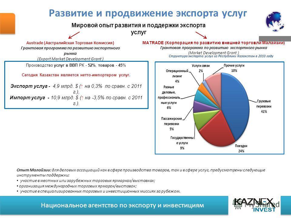 Национальное агентство по экспорту и инвестициям Мировой опыт развития и поддержки экспорта услуг Производство услуг в ВВП РК - 52%, товаров - 45% Сегодня Казахстан является нетто-импортером услуг. Экспорт услуг - 4,9 млрд. $ ( на 0,3% по сравн. с 20