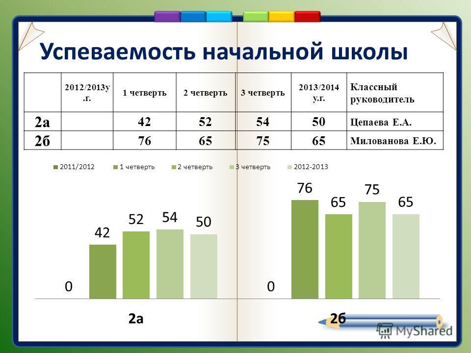 Успеваемость начальной школы 2012/2013у.г. 1 четверть2 четверть3 четверть 2013/2014 у.г. Классный руководитель 2а 42525450 Цепаева Е.А. 2б 76657565 Милованова Е.Ю.