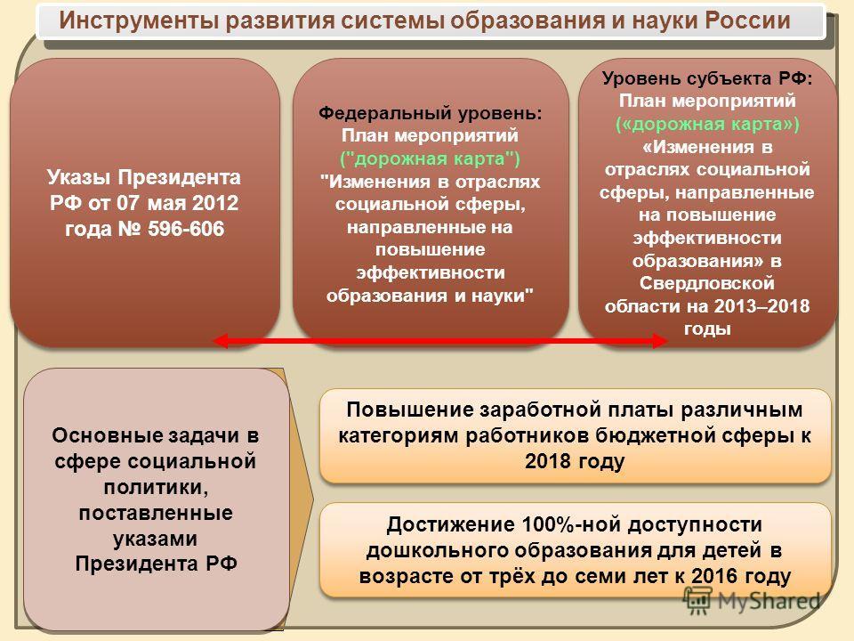 Инструменты развития системы образования и науки России Повышение заработной платы различным категориям работников бюджетной сферы к 2018 году Достижение 100%-ной доступности дошкольного образования для детей в возрасте от трёх до семи лет к 2016 год