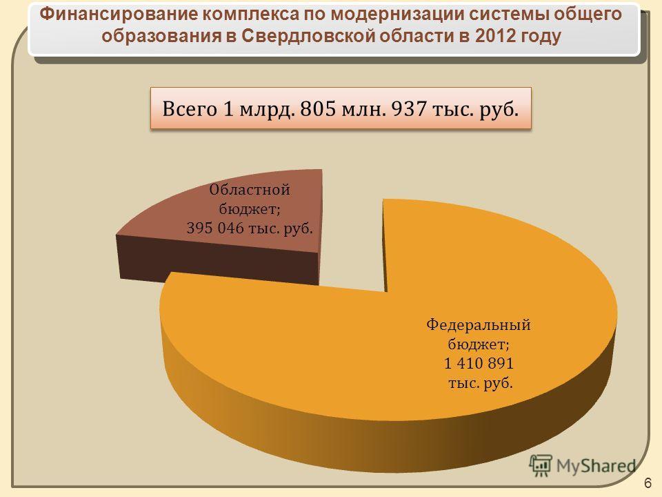 Финансирование комплекса по модернизации системы общего образования в Свердловской области в 2012 году 6 Всего 1 млрд. 805 млн. 937 тыс. руб.