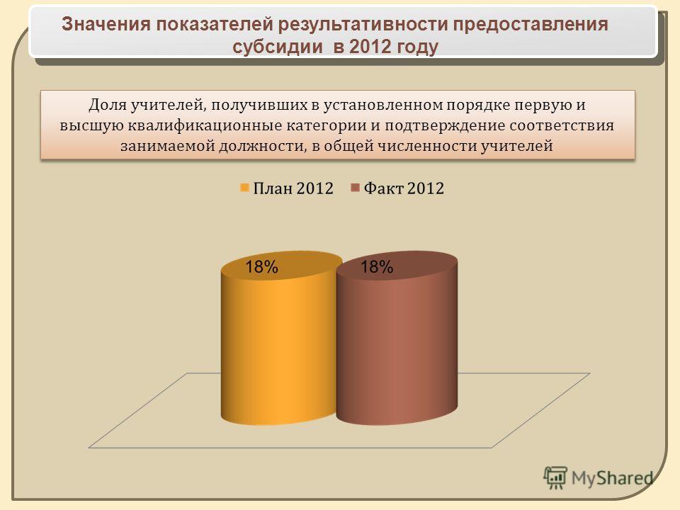 Значения показателей результативности предоставления субсидии в 2012 году Доля учителей, получивших в установленном порядке первую и высшую квалификационные категории и подтверждение соответствия занимаемой должности, в общей численности учителей