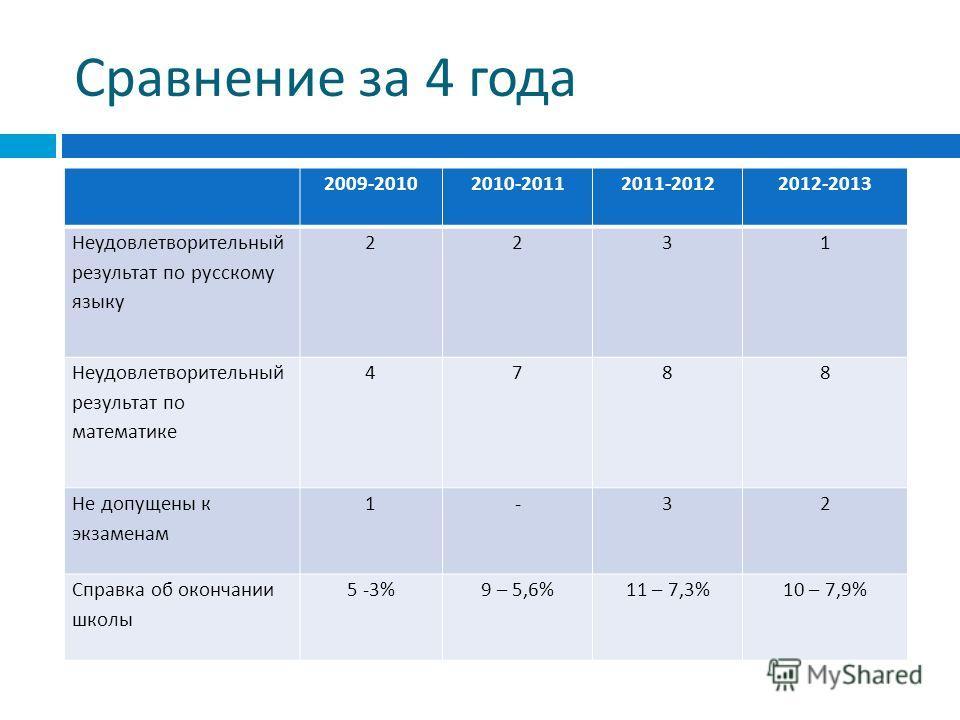 Сравнение за 4 года 2009-20102010-20112011-20122012-2013 Неудовлетворительный результат по русскому языку 2231 Неудовлетворительный результат по математике 4788 Не допущены к экзаменам 1-32 Справка об окончании школы 5 -3%9 – 5,6%11 – 7,3%10 – 7,9%