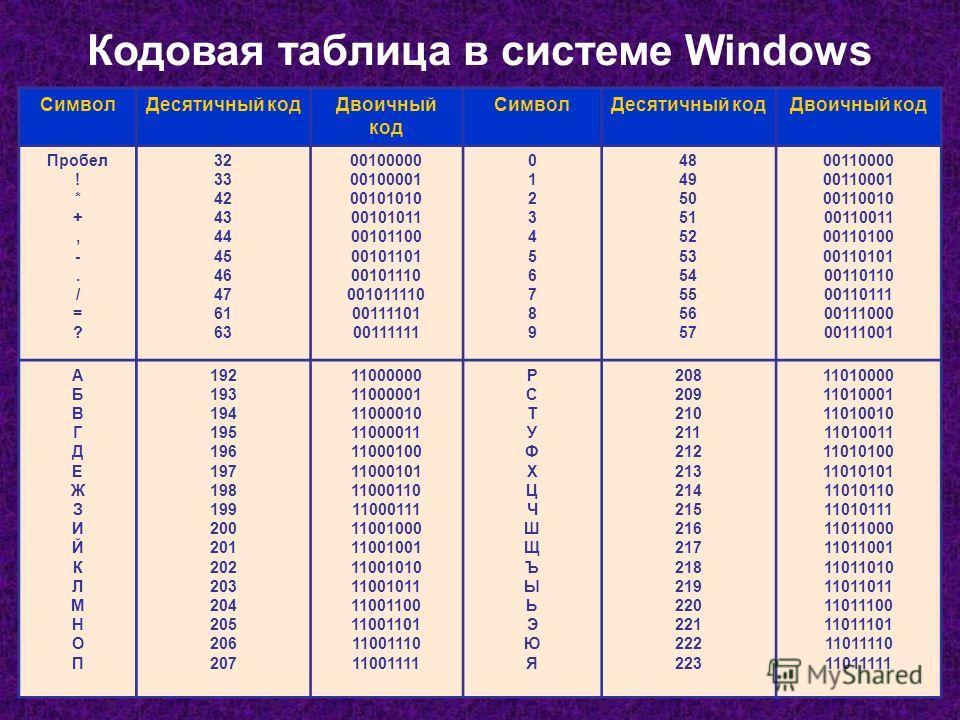 Кодовая таблица в системе Windows СимволДесятичный кодДвоичный код СимволДесятичный кодДвоичный код Пробел ! * +, -. / = ? 32 33 42 43 44 45 46 47 61 63 00100000 00100001 00101010 00101011 00101100 00101101 00101110 001011110 00111101 00111111 012345