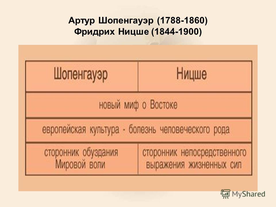 Артур Шопенгауэр (1788-1860) Фридрих Ницше (1844-1900)