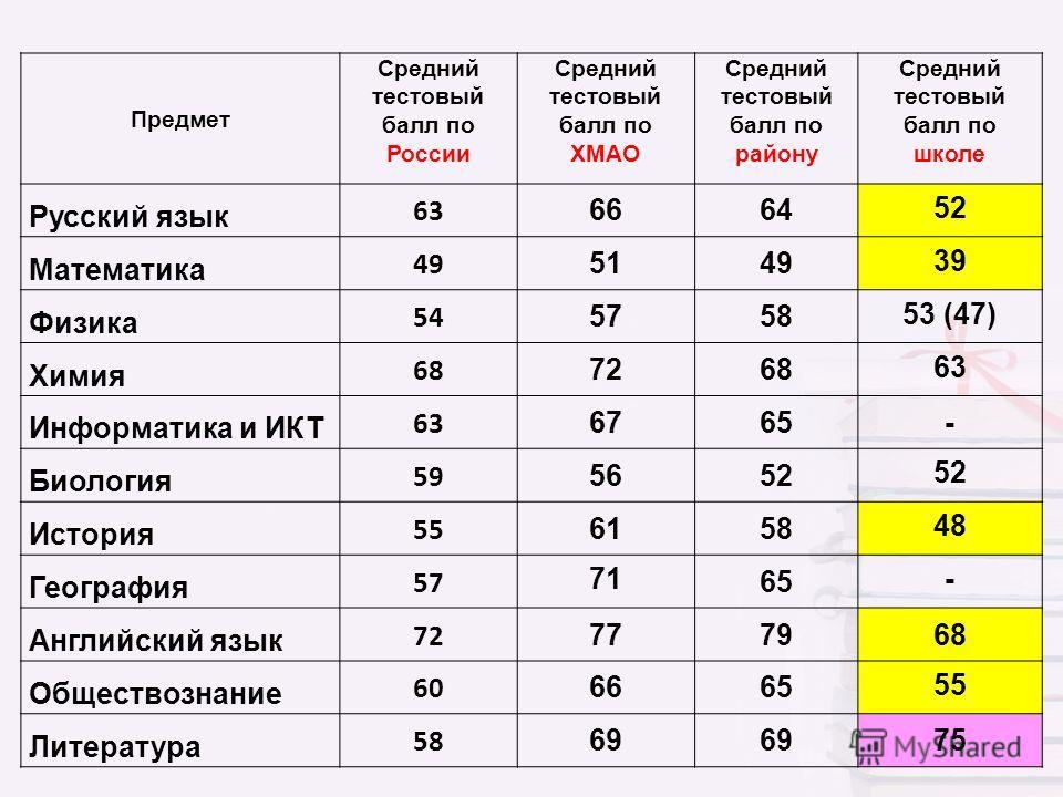 Предмет Средний тестовый балл по России Средний тестовый балл по ХМАО Средний тестовый балл по району Средний тестовый балл по школе Русский язык 63 6664 52 Математика 49 5149 39 Физика 54 5758 53 (47) Химия 68 7268 63 Информатика и ИКТ 63 6765- Биол