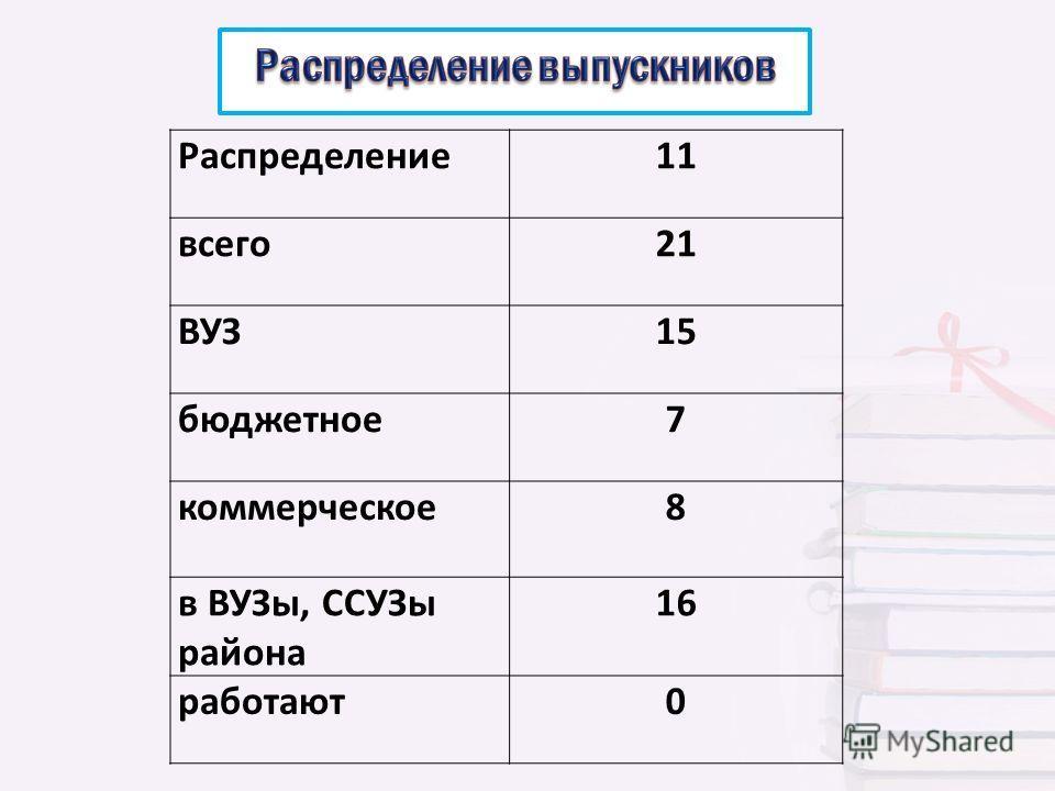 Распределение11 всего21 ВУЗ15 бюджетное7 коммерческое8 в ВУЗы, ССУЗы района 16 работают0