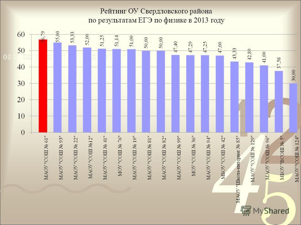 Рейтинг ОУ Свердловского района по результатам ЕГЭ по физике в 2013 году